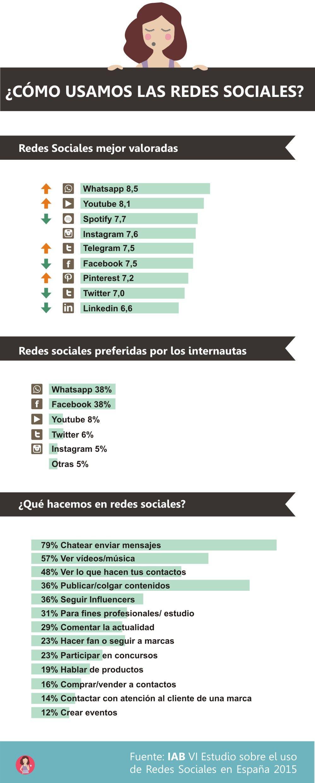 las redes sociales mas importantes