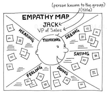 Empathy map, una herramienta indispensable para conectar con tus clientes