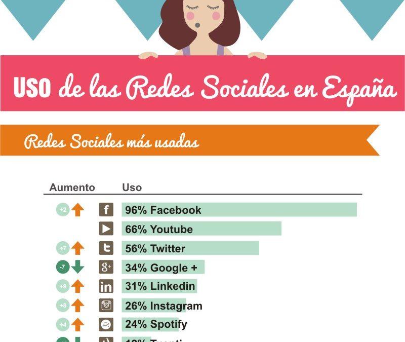 ¿Cuál es la red social mas usada en España?